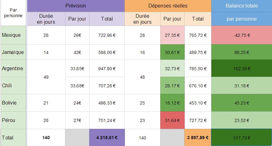 Couleurs : gradient de rouge foncé, passant par le neutre puis le vert foncé. Vert = économie = bien Tintin !